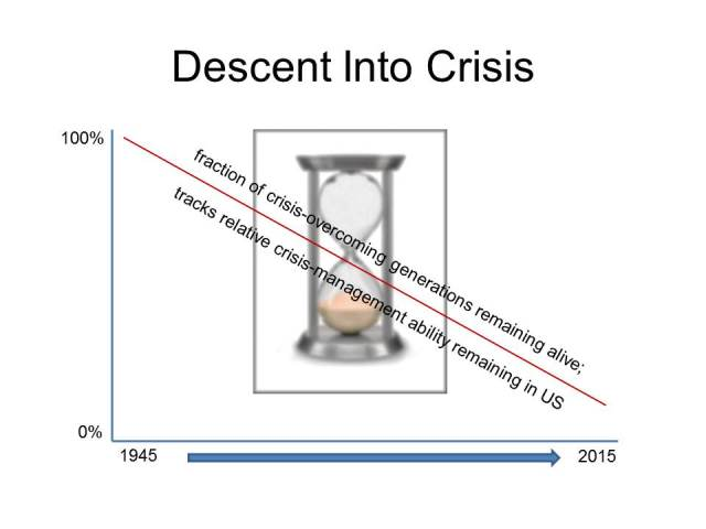Descent Into Crisis