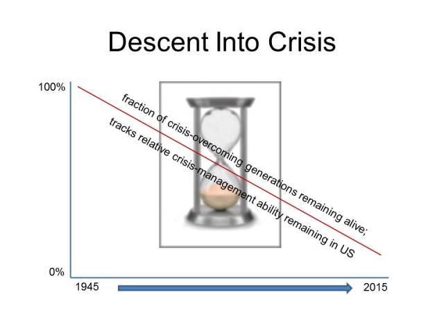 Descent Into Crisis