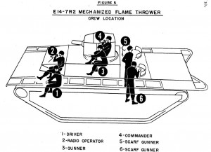 E14-7R2 MECHANIZED FLAME THROWER INSTALLED IN LVT(A)1