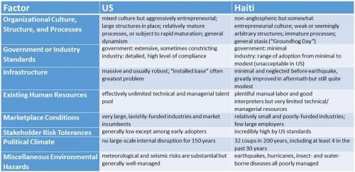 Enterprise Environmental Factors, US vs Haiti