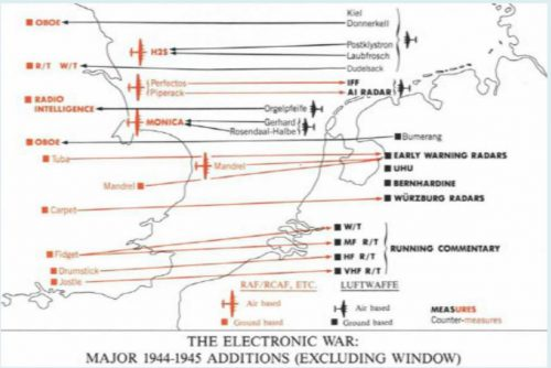 The electronic warfare The balance of power in the late spring of 1945