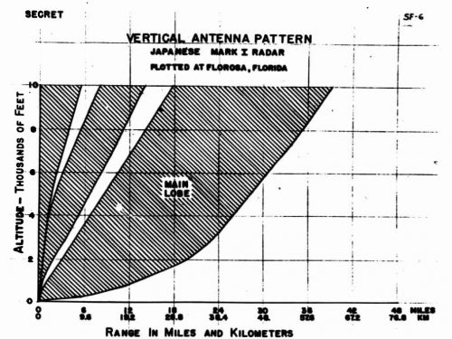 "This is the radar detection or ""Fade"" chart for the Type 11 Imperial Japanese Navy radar that US Marines captured on Guadalcanal. When you were tracking a plane with a radar in WW2. The range at which a plane disappeared and reappeared told you it's altitude. This fact was used extensively by US Navy shipborne radars starting in 1943 for fighter control. It was unknown to US military radar operators in 1942"