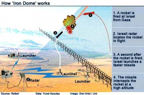 Iron Dome ABM system diagram