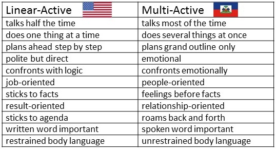 Linear-Active vs Multi-Active