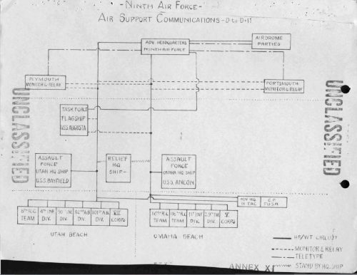 "The communication Diagram for the Ninth Air Force Advanced headquarters afloat from D-Day to ""D+11"""