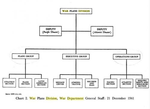 Chart 2. War Plans Division, War Department General Staff: 21 December 1941