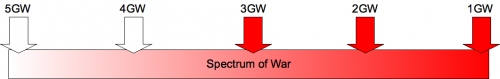 One possible illustration of spectrum