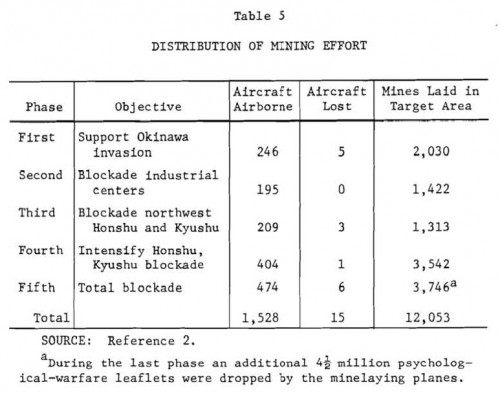 Operation Starvation mine count per operational phase