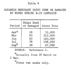 """Operation Starvation Ship Tonnage Sunk [made up of 500 ton(+) ships] -- Source: Apr 1974 Rand Study """"Lessons From an Aerial Mining Campaign (Operation Starvation)"""" by Frederick M. Sallagar"""