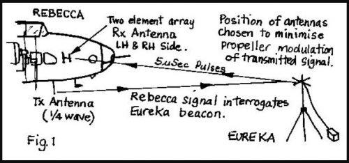 Rebecca & Eureka radar beacon