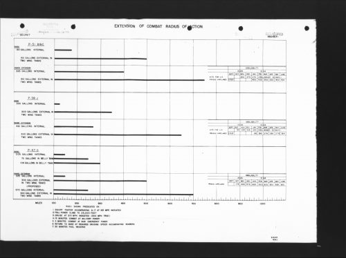 A September 1943 range chart from Hap arnold Microfilm real 122. It shows various radius of action for fighters with combinations of internal fuel tank kits and the Lockheed 150 gallon drop tank.