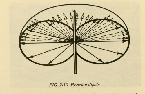 IFF Antenna radiation pattern