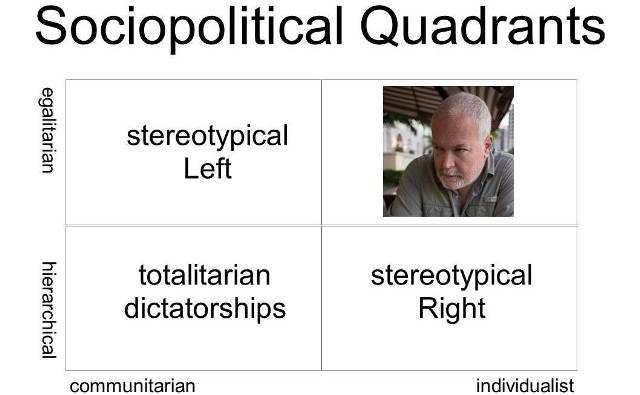 Sociopolitical Quadrants