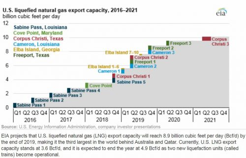 EIA projection of Liquefied Natural Gas Export Capacity from 2016 - 2021. Date of projection Dec 2018