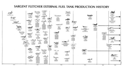 Sargent Fletcher drop tank history from 1940 to 2000
