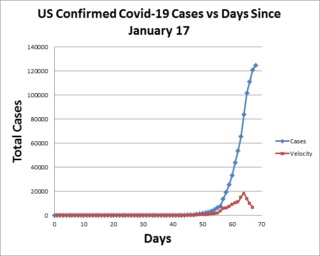 US Covid-19 Cases and Rate of Change
